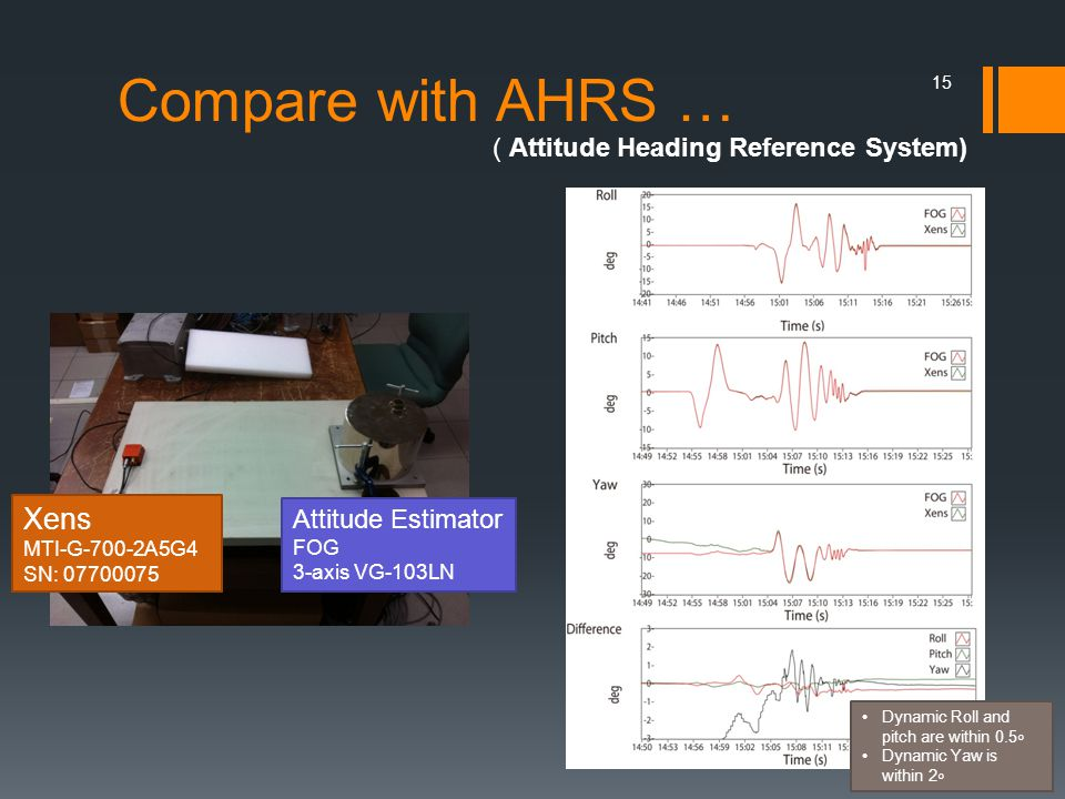 Compare with AHRS … 15 ( Attitude Heading Reference System) Xens MTI-G-700-2A5G4 SN: 07700075 Attitude Estimator FOG 3-axis VG-103LN Dynamic Roll and pitch are within 0.5 ∘ Dynamic Yaw is within 2 ∘