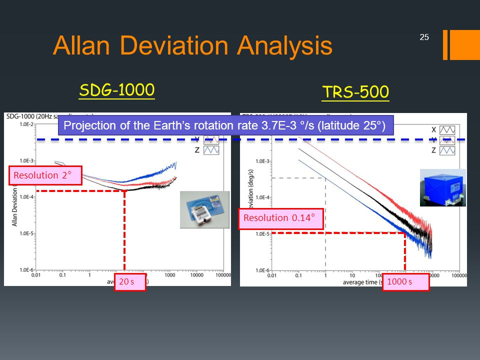 SDG-1000 TRS-500 Resolution 0.14° Projection of the Earth's rotation rate 3.7E-3 °/s (latitude 25°) 25 1000 s Resolution 2° 20 s Allan Deviation Analysis