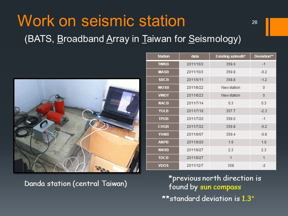 Work on seismic station StationdataExisting azimuth*Deviation** TWKB2011/10/3359.0 MASB2011/10/3359.8-0.2 SBCB2011/5/11358.8-1.2 WUSB2011/6/22New station0 VWDT2011/6/23New station0 NACB2011/7/140.3 YULB2011/7/18357.7-2.3 TPUB2011/7/20359.0 CHGB2011/7/22359.8-0.2 YHNB2011/9/07359.4-0.6 ANPB2011/9/201.9 NNSB2011/9/272.3 TDCB2011/9/2711 VDOS2011/12/7358-2 Danda station (central Taiwan) *previous north direction is found by sun compass (BATS, Broadband Array in Taiwan for Seismology) 28 **standard deviation is 1.3°