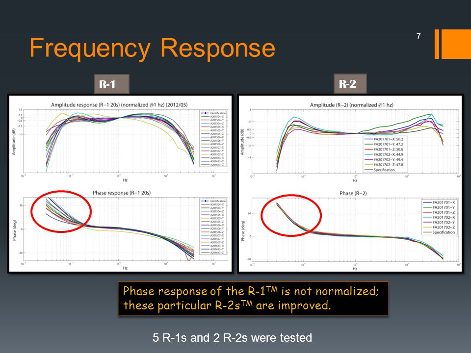 Frequency Response 5 R-1s and 2 R-2s were tested R-2 R-1 Phase response of the R-1 TM is not normalized; these particular R-2s TM are improved.