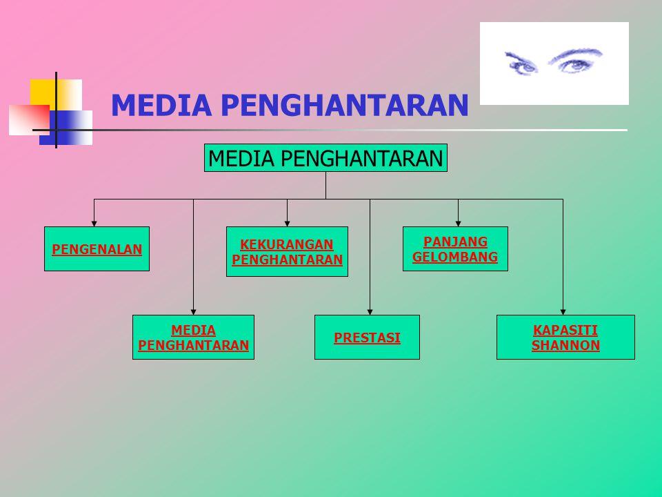 MEDIA PENGHANTARAN PENGENALAN MEDIA PENGHANTARAN KEKURANGAN PENGHANTARAN PRESTASI PANJANG GELOMBANG KAPASITI SHANNON MEDIA PENGHANTARAN