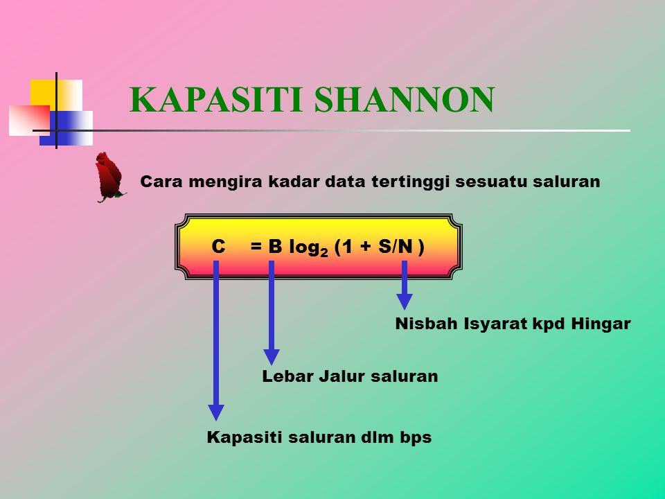 KAPASITI SHANNON Cara mengira kadar data tertinggi sesuatu saluran C = B log 2 (1 + S/N ) Lebar Jalur saluran Nisbah Isyarat kpd Hingar Kapasiti saluran dlm bps