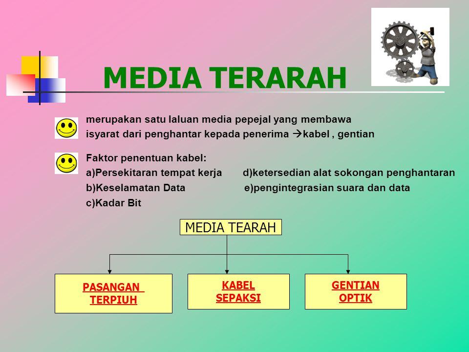 MEDIA TERARAH merupakan satu laluan media pepejal yang membawa isyarat dari penghantar kepada penerima  kabel, gentian Faktor penentuan kabel: a)Persekitaran tempat kerja d)ketersedian alat sokongan penghantaran b)Keselamatan Data e)pengintegrasian suara dan data c)Kadar Bit MEDIA TEARAH PASANGAN TERPIUH GENTIAN OPTIK KABEL SEPAKSI
