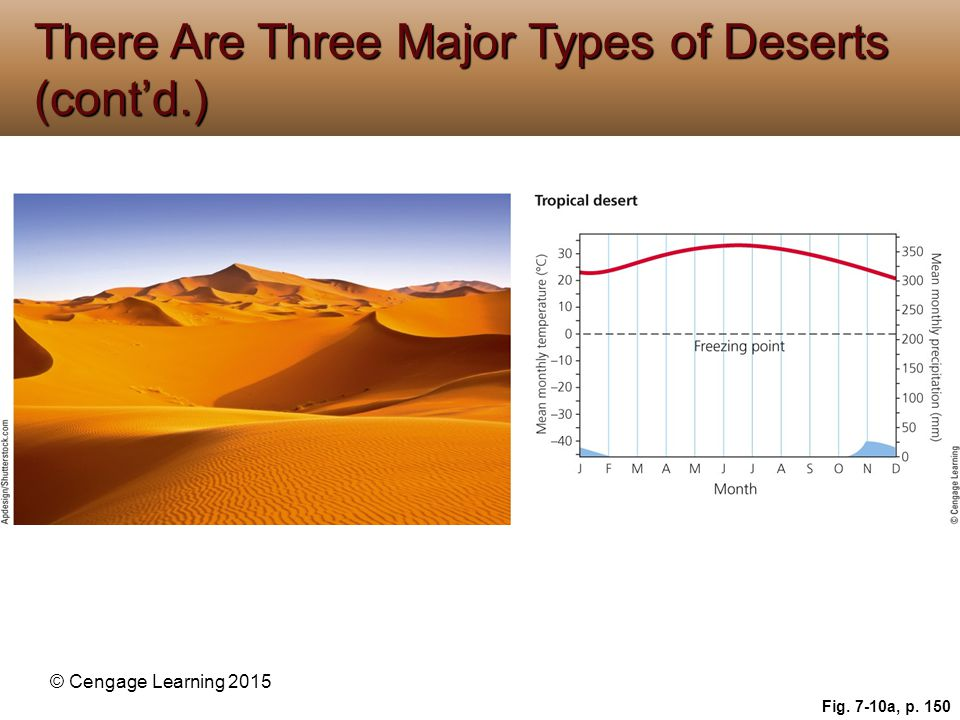 © Cengage Learning 2015 Fig. 7-10a, p. 150 There Are Three Major Types of Deserts (cont'd.)