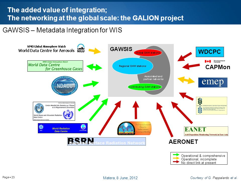Page  23 Operational & comprehensive Operational, incomplete No direct link at present CAPMon WDCPC AERONET GAWSIS – Metadata Integration for WIS The added value of integration; The networking at the global scale: the GALION project Courtesy of G.