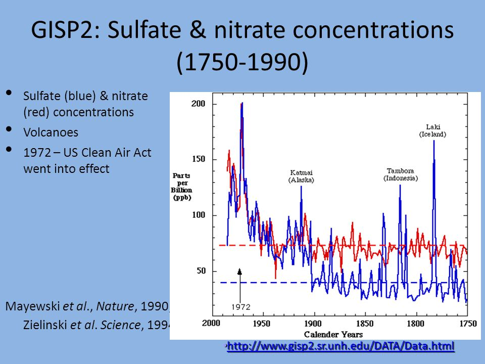GISP2: Sulfate & nitrate concentrations (1750-1990)‏ Sulfate (blue) & nitrate (red) concentrations Volcanoes 1972 – US Clean Air Act went into effect Mayewski et al., Nature, 1990; Zielinski et al.