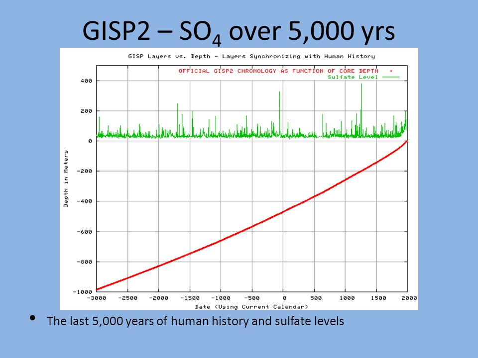GISP2 – SO 4 over 5,000 yrs The last 5,000 years of human history and sulfate levels