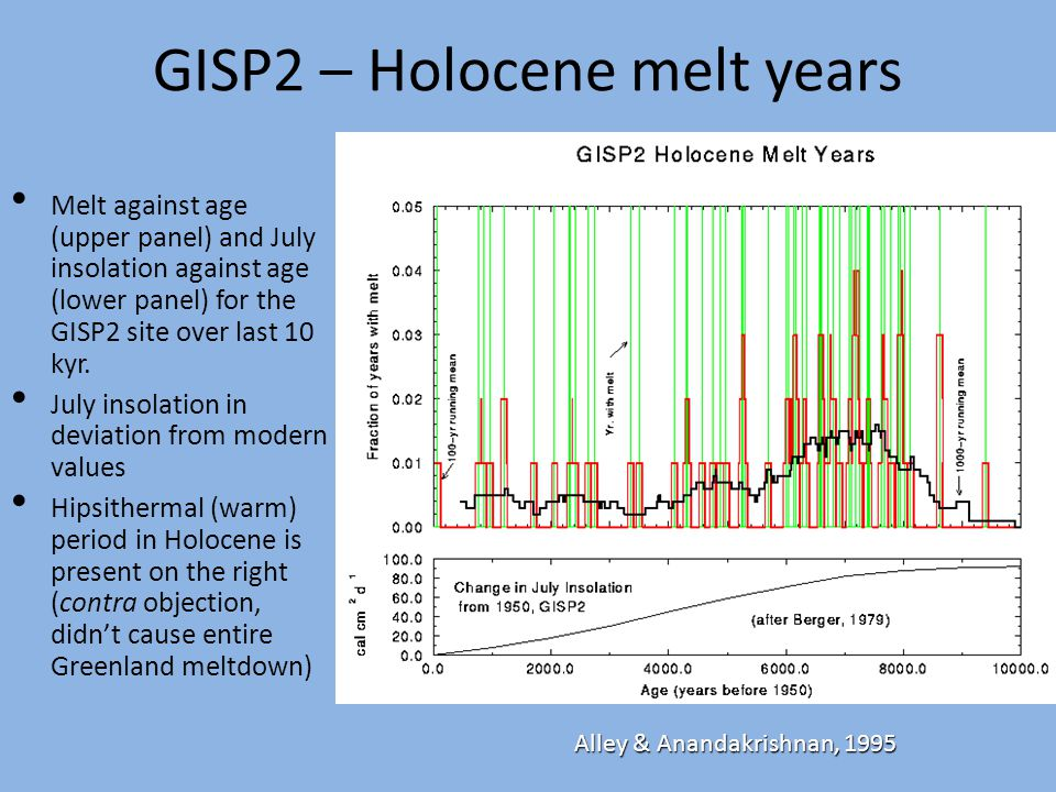 GISP2 – Holocene melt years Melt against age (upper panel) and July insolation against age (lower panel) for the GISP2 site over last 10 kyr.