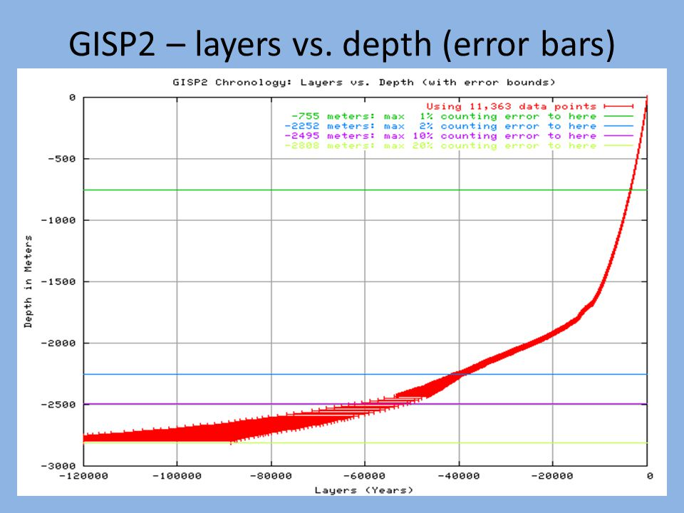 GISP2 – layers vs. depth (error bars)‏