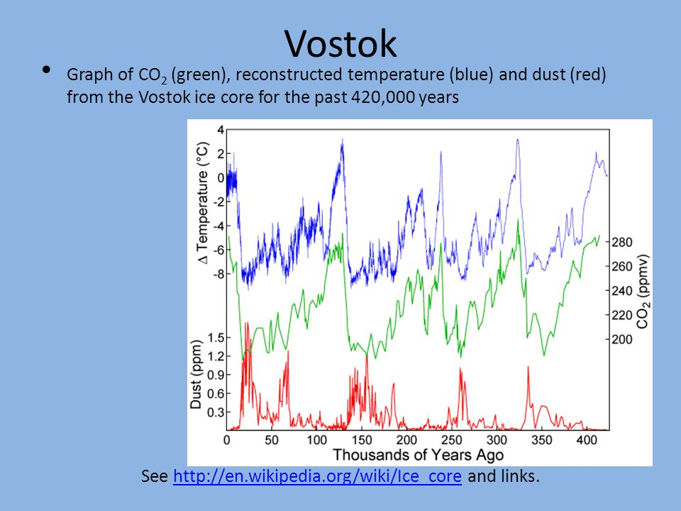 Vostok Graph of CO 2 (green), reconstructed temperature (blue) and dust (red) from the Vostok ice core for the past 420,000 years See http://en.wikipedia.org/wiki/Ice_core and links.http://en.wikipedia.org/wiki/Ice_core