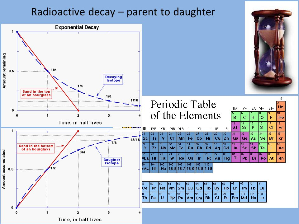 Radioactive decay – parent to daughter