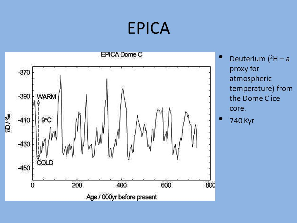 EPICA Deuterium ( 2 H – a proxy for atmospheric temperature) from the Dome C ice core. 740 Kyr