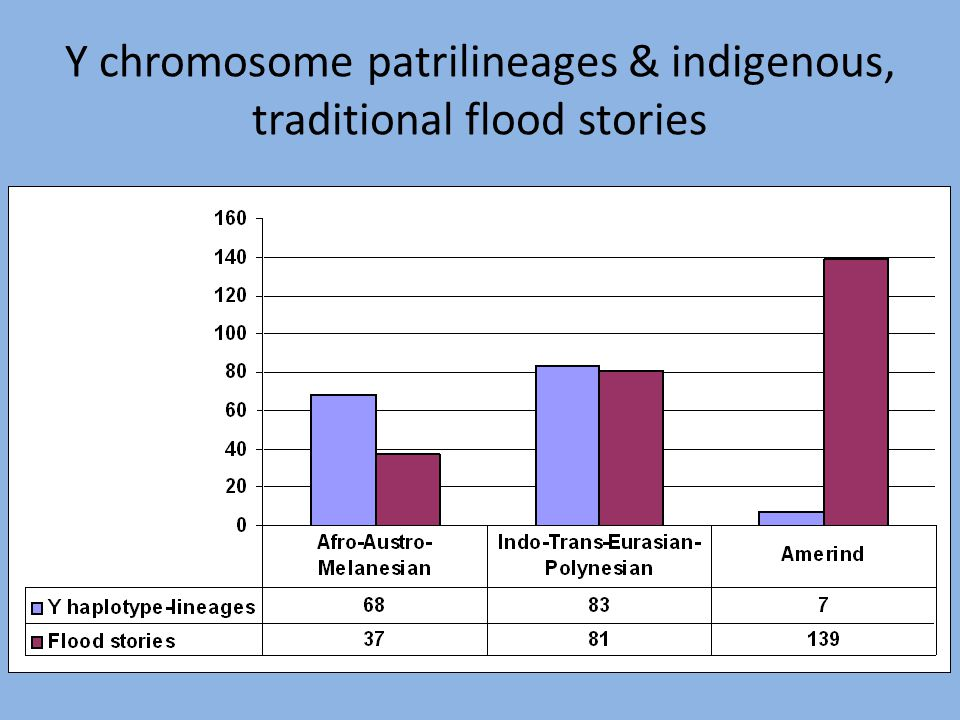 Y chromosome patrilineages & indigenous, traditional flood stories