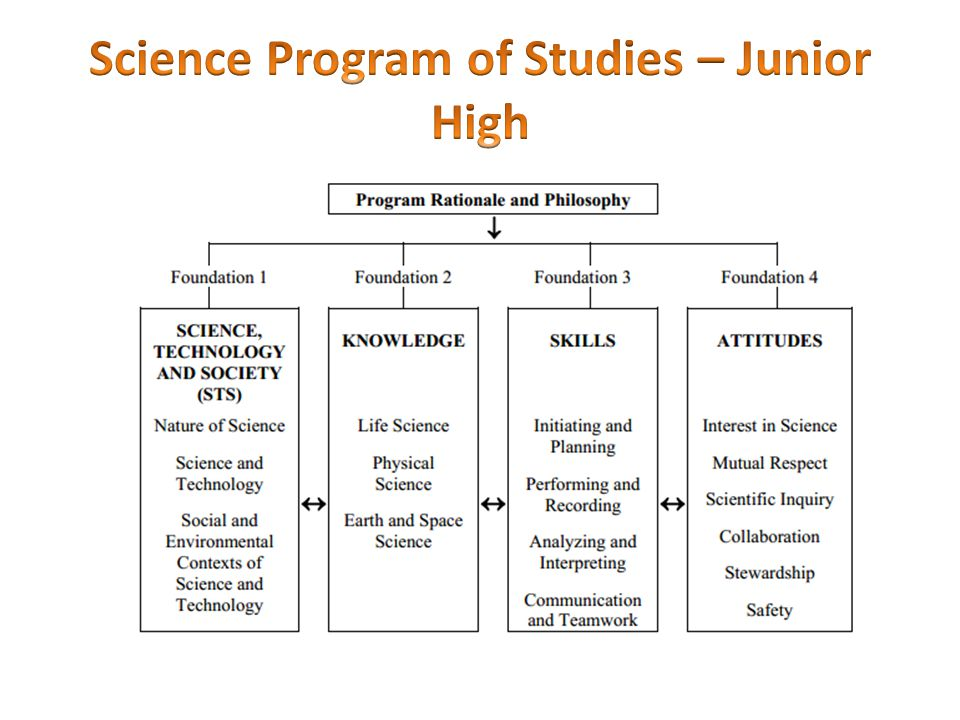 The senior high science programs place an increased emphasis on developing methods of inquiry that characterize the study of science.