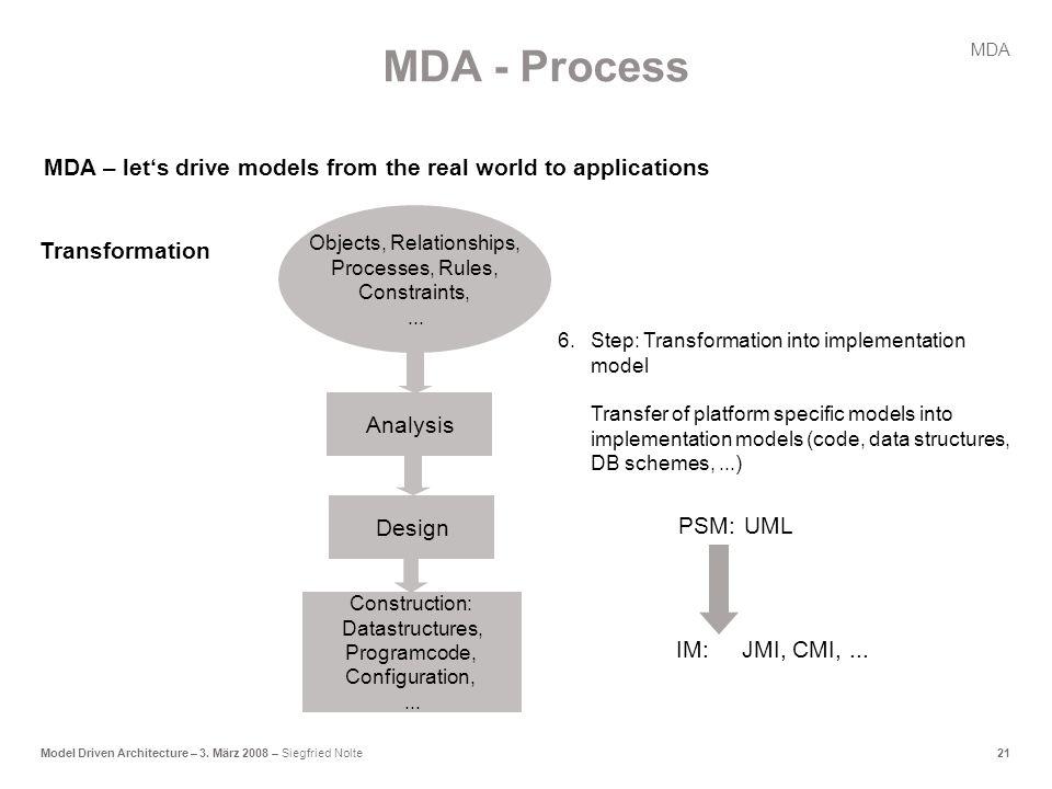 21Model Driven Architecture – 3.März 2008 – Siegfried Nolte MDA PSM:UML IM:JMI, CMI,...
