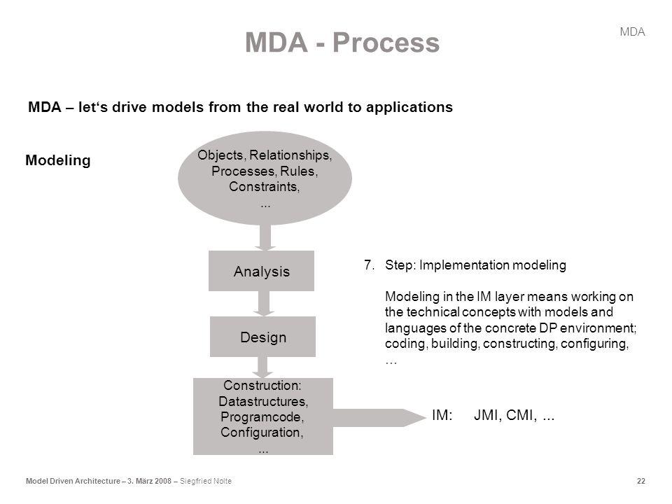 22Model Driven Architecture – 3.März 2008 – Siegfried Nolte MDA IM:JMI, CMI,...