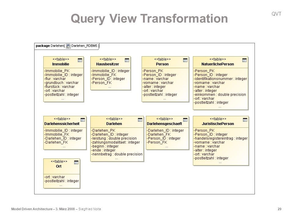 29Model Driven Architecture – 3. März 2008 – Siegfried Nolte QVT Query View Transformation