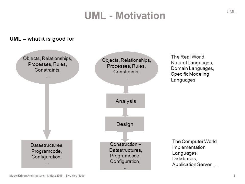 5Model Driven Architecture – 3.