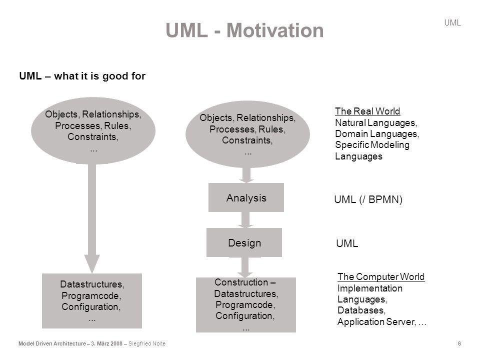 6Model Driven Architecture – 3.