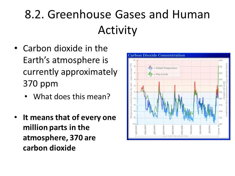 8.2. Greenhouse Gases and Human Activity Carbon dioxide in the Earth's atmosphere is currently approximately 370 ppm What does this mean? It means tha