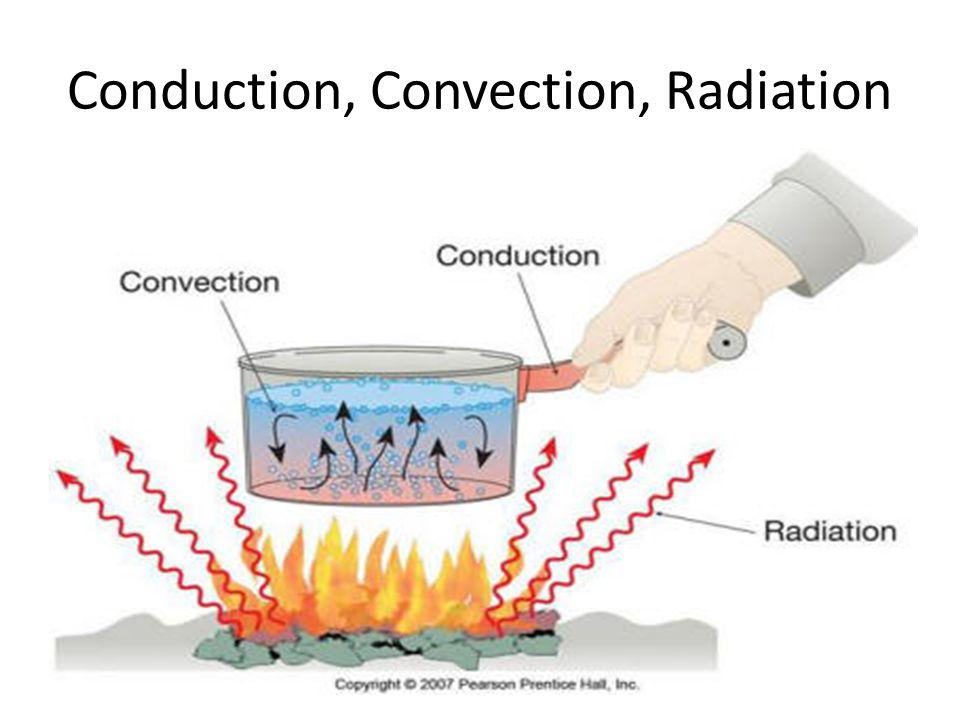 Conduction, Convection, Radiation