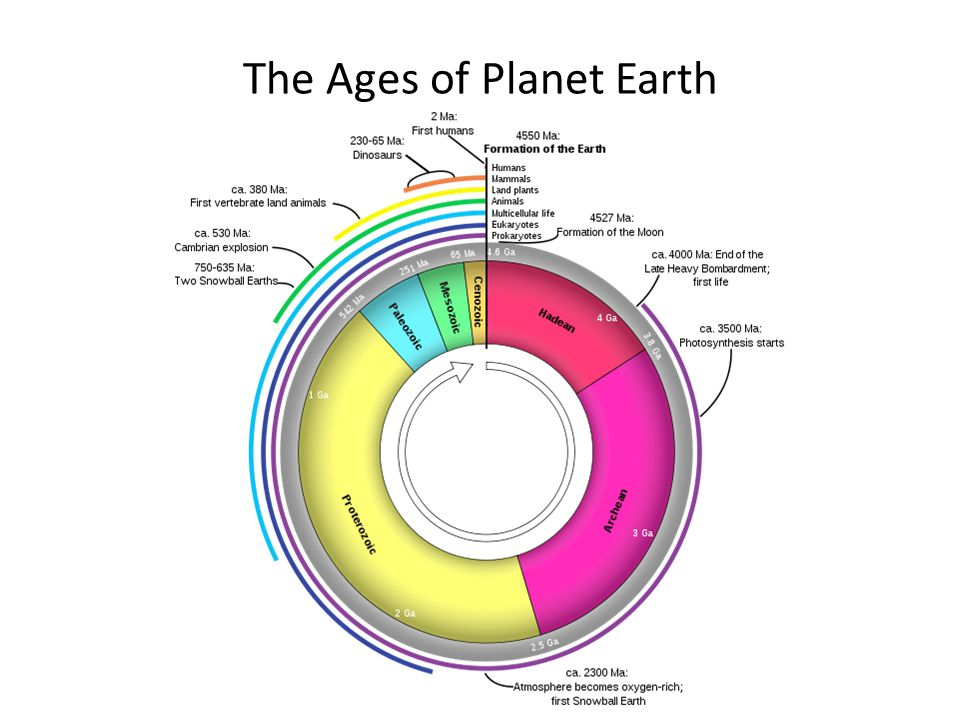 The Ages of Planet Earth