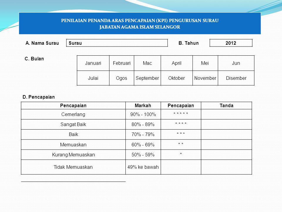 PENILAIAN PENANDA ARAS PENCAPAIAN (KPI) PENGURUSAN SURAU JABATAN AGAMA ISLAM SELANGOR A.