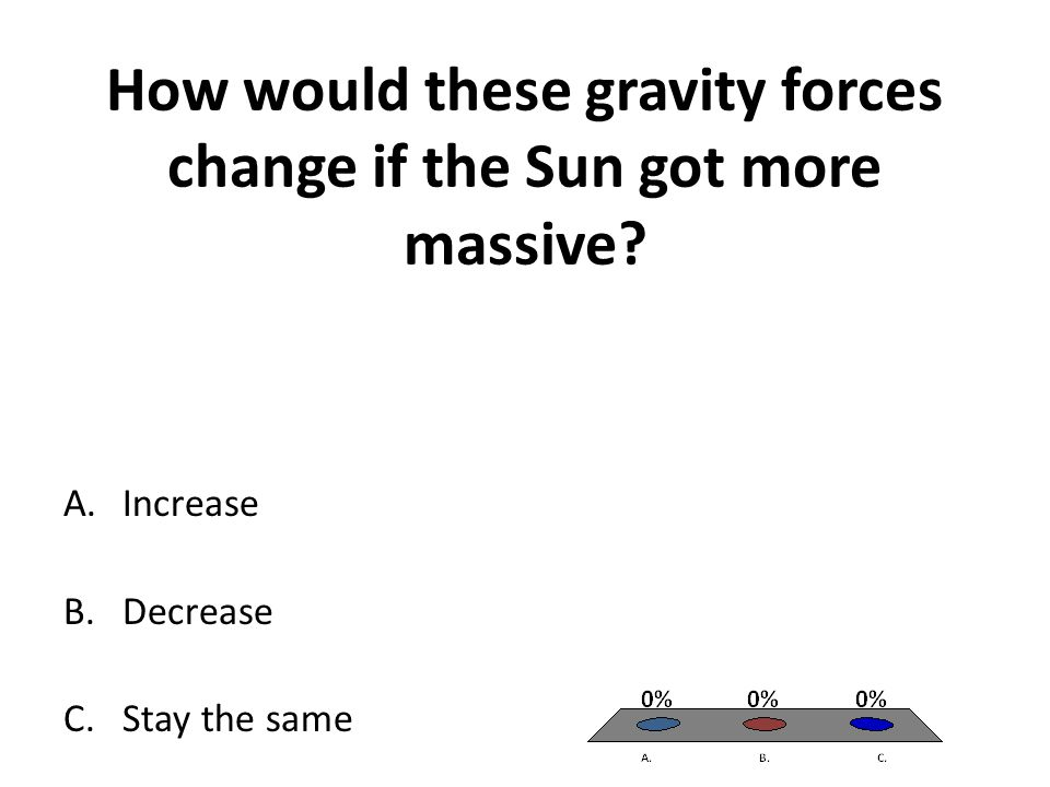 How would these gravity forces change if the Sun got more massive.