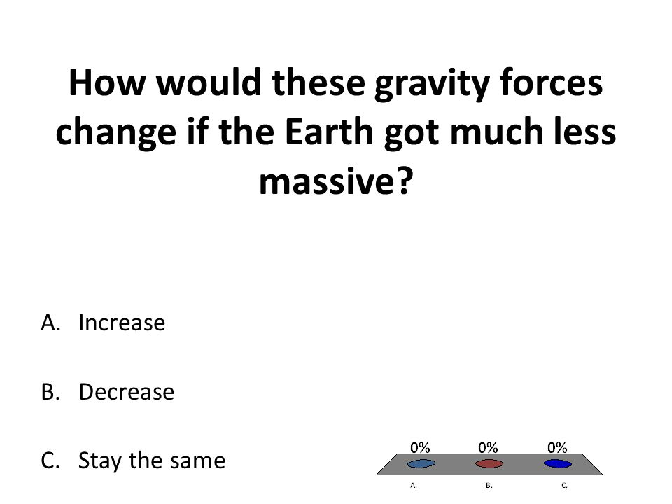 How would these gravity forces change if the Earth got much less massive? A.Increase B.Decrease C.Stay the same