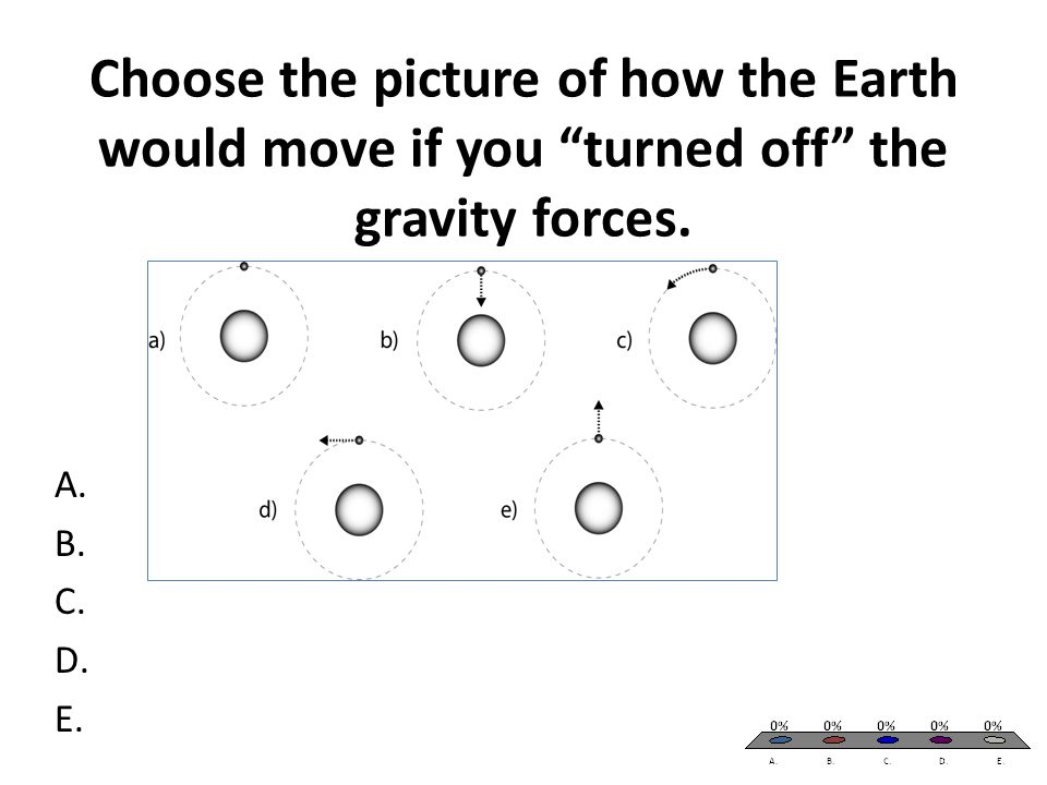 "Choose the picture of how the Earth would move if you ""turned off"" the gravity forces. A. B. C. D. E."