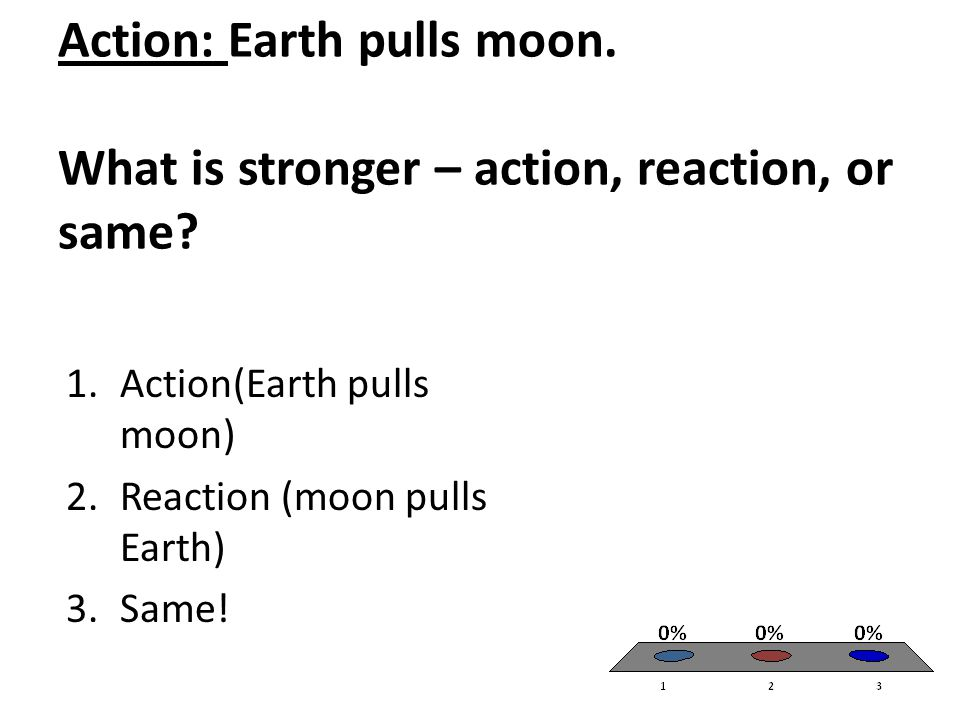 Action: Earth pulls moon. What is stronger – action, reaction, or same? 1.Action(Earth pulls moon) 2.Reaction (moon pulls Earth) 3.Same!