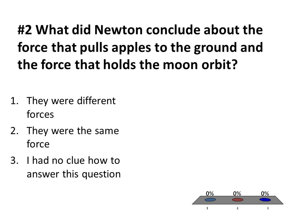 #2 What did Newton conclude about the force that pulls apples to the ground and the force that holds the moon orbit.