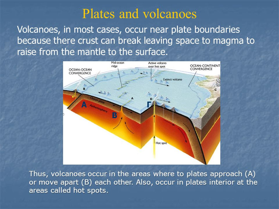 Plates and volcanoes Volcanoes, in most cases, occur near plate boundaries because there crust can break leaving space to magma to raise from the mantle to the surface.