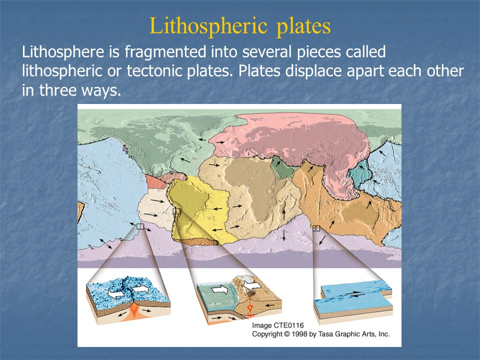 Lithospheric plates Lithosphere is fragmented into several pieces called lithospheric or tectonic plates.
