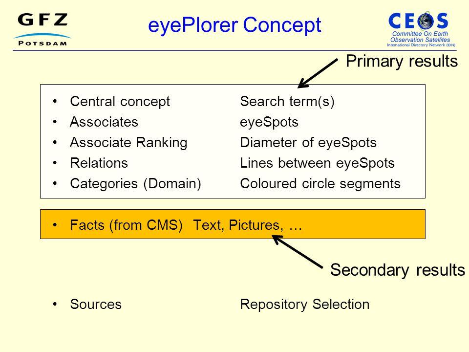 eyePlorer Concept Central conceptSearch term(s) AssociateseyeSpots Associate RankingDiameter of eyeSpots RelationsLines between eyeSpots Categories (D