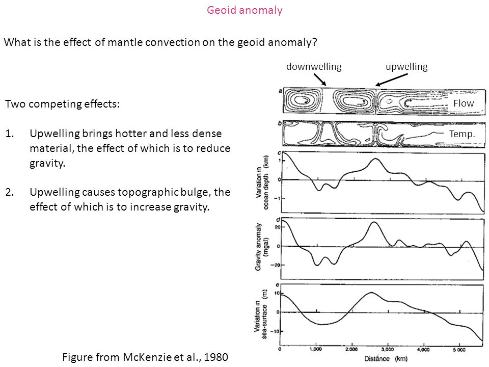 Geoid anomaly Figure from McKenzie et al., 1980 Two competing effects: 1.Upwelling brings hotter and less dense material, the effect of which is to re