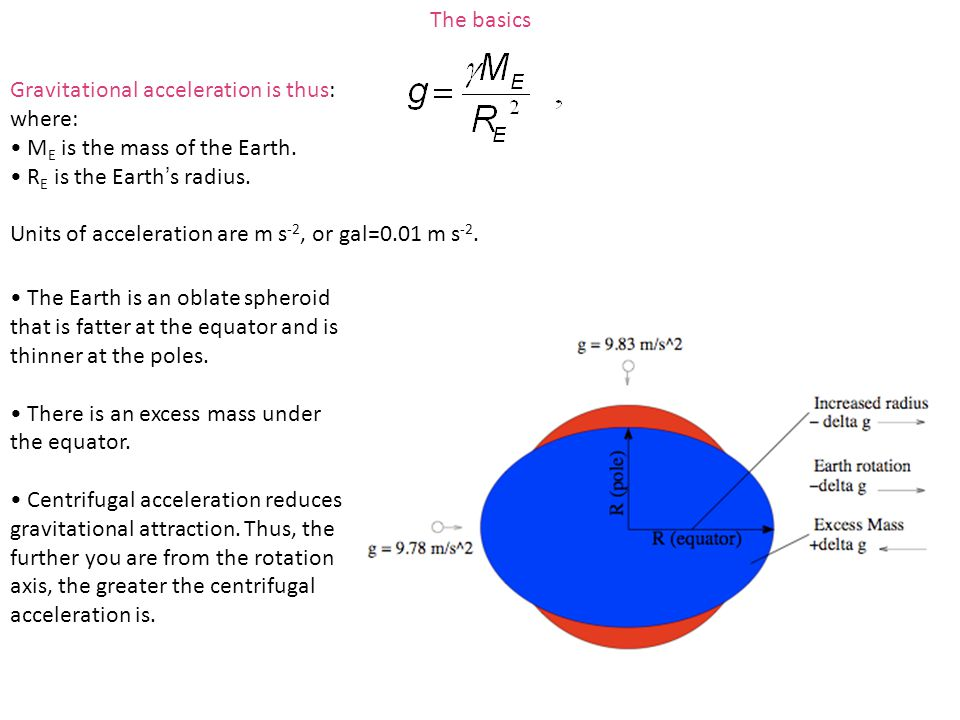 Gravitational acceleration is thus: where: M E is the mass of the Earth. R E is the Earth's radius. Units of acceleration are m s -2, or gal=0.01 m s