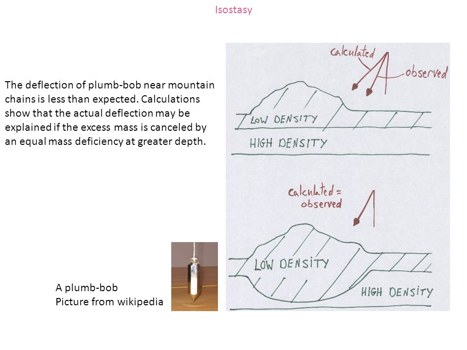 Isostasy The deflection of plumb-bob near mountain chains is less than expected. Calculations show that the actual deflection may be explained if the