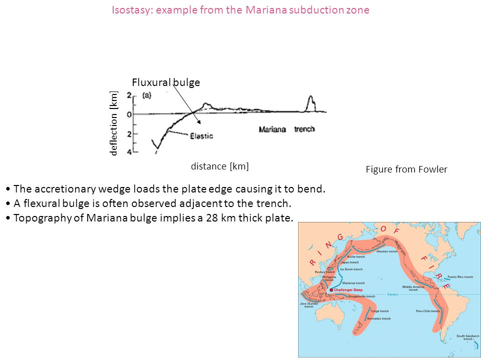 Isostasy: example from the Mariana subduction zone deflection [km] distance [km] The accretionary wedge loads the plate edge causing it to bend. A fle