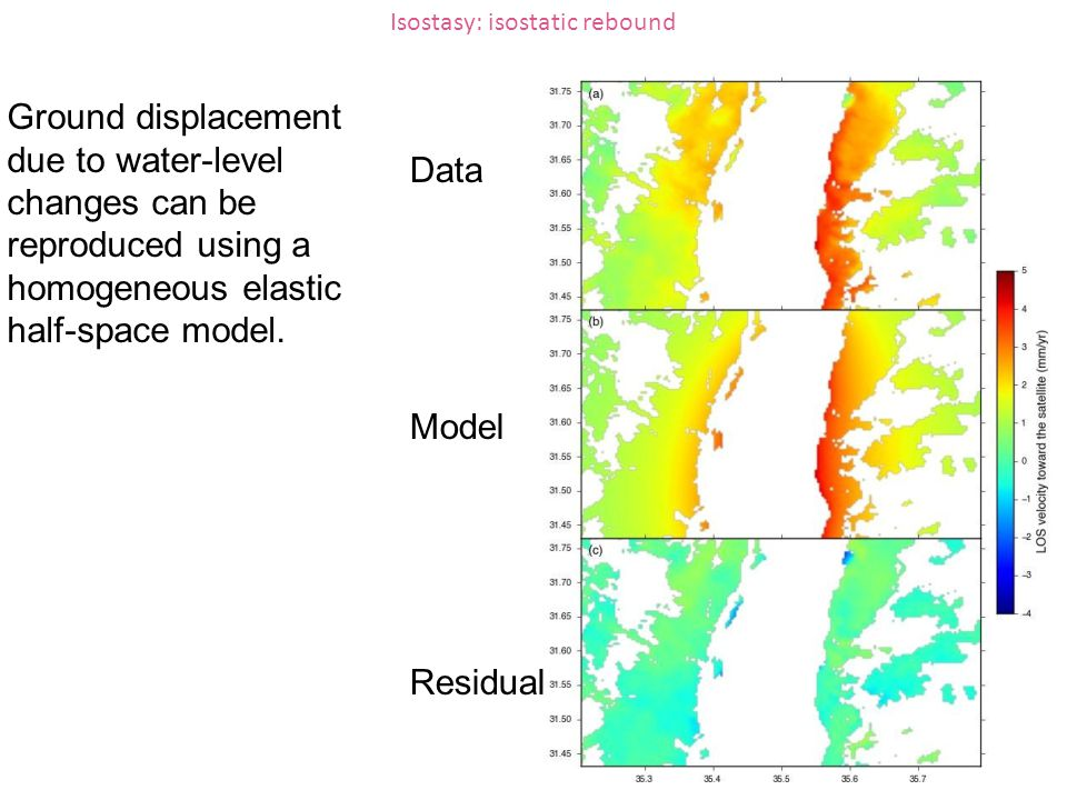 Isostasy: isostatic rebound Data Model Residual Ground displacement due to water-level changes can be reproduced using a homogeneous elastic half-spac