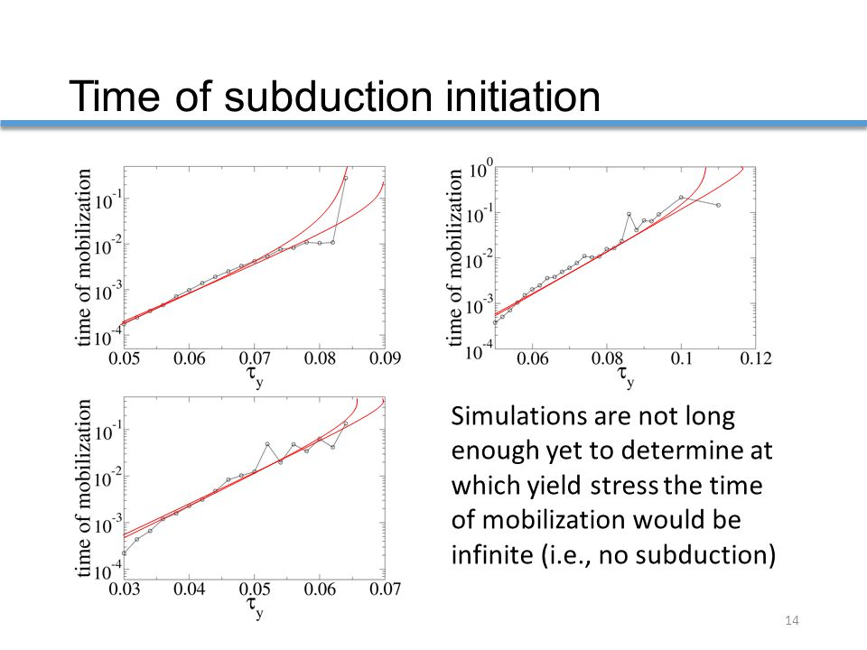Time of subduction initiation 14 Simulations are not long enough yet to determine at which yield stress the time of mobilization would be infinite (i.e., no subduction)