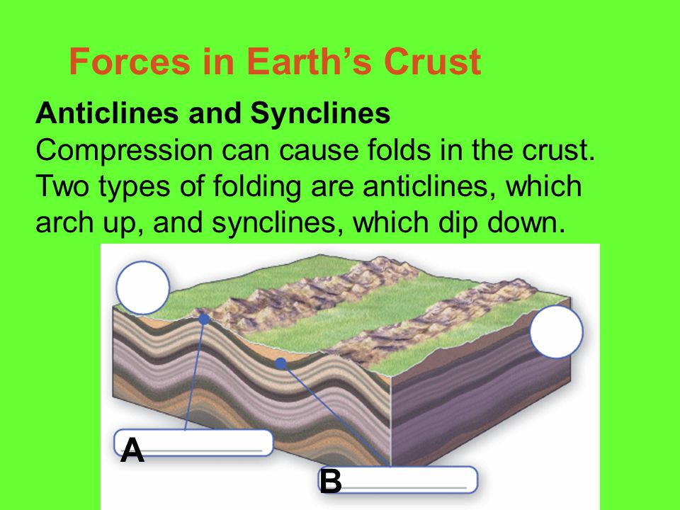 The two sides of a non-vertical fault are known as the hanging wall and footwall. The footwall occurs below the fault The hanging wall occurs above th