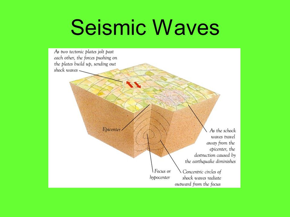 Originate at the focus and travel outward in all directions Foreshocks Foreshocks: small earthquakes that come before a major earthquake Aftershocks A