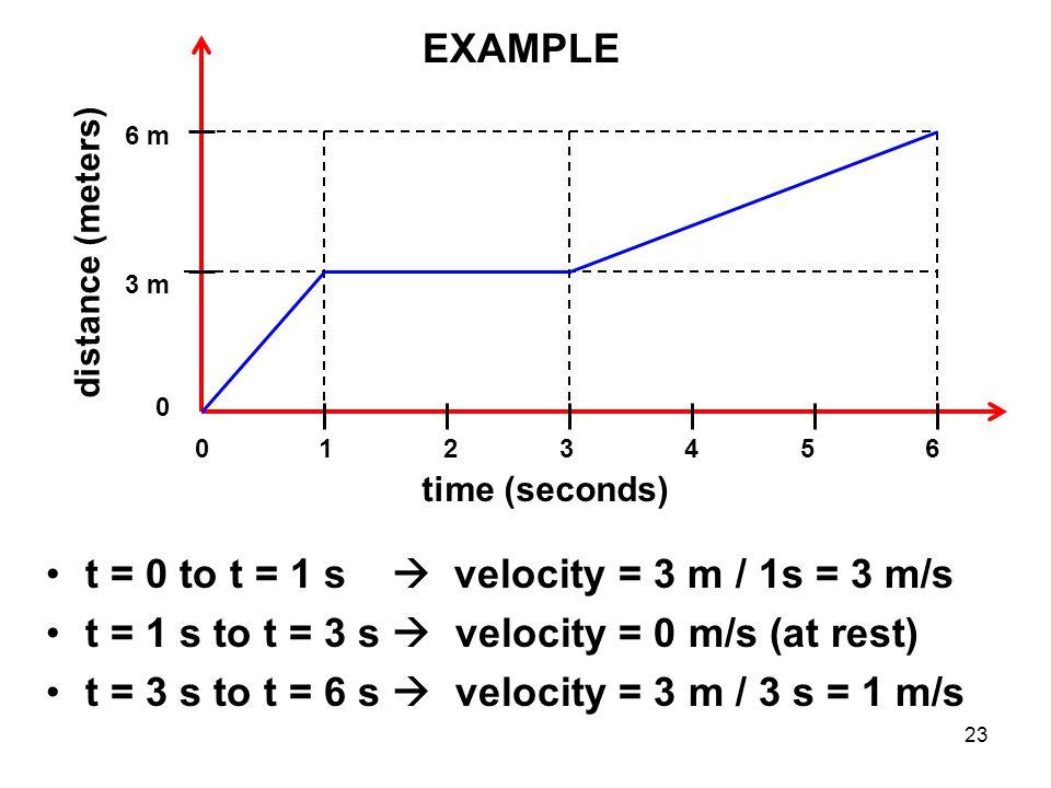 Position vs. time plots Case A: speed is 20 m/10 s = 2.0 m/s Case B: speed is 10 m/10 s = 1.0 m/s Case C: speed is 5 m/10 s = 0.5 m/s v = d / t 22