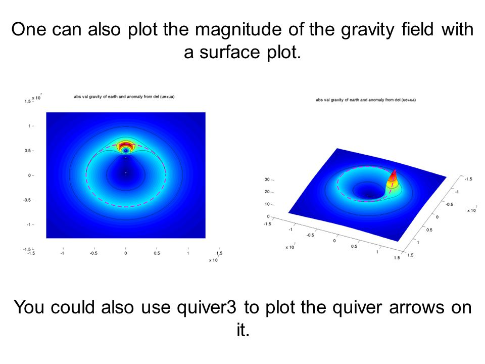 One can also plot the magnitude of the gravity field with a surface plot. You could also use quiver3 to plot the quiver arrows on it.