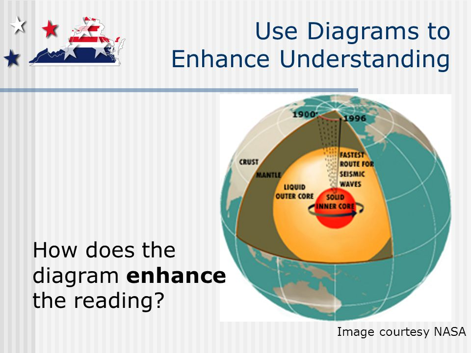 Image courtesy NASA Use Diagrams to Enhance Understanding How does the diagram enhance the reading