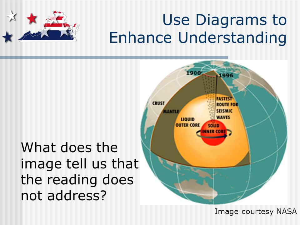 Image courtesy NASA What does the image tell us that the reading does not address.