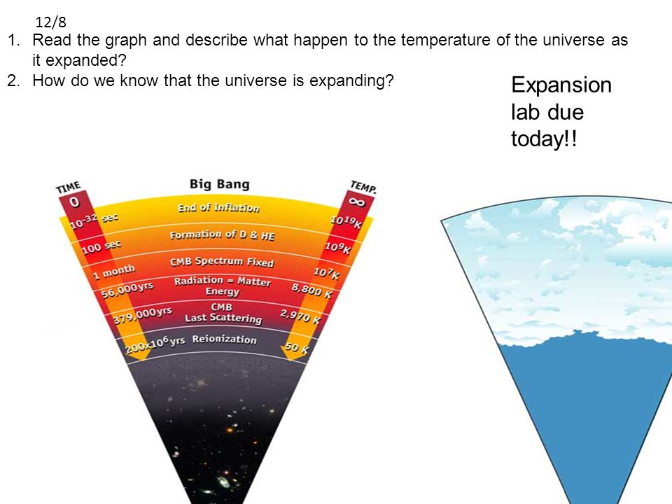 1.Read the graph and describe what happen to the temperature of the universe as it expanded.