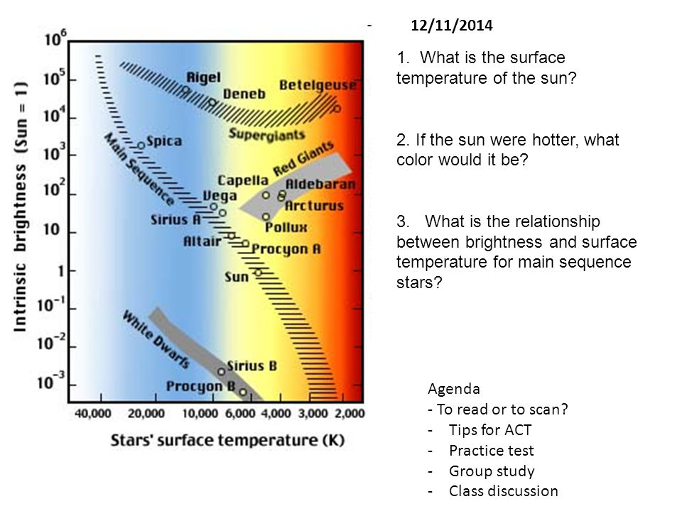 1.What is the surface temperature of the sun. 2. If the sun were hotter, what color would it be.