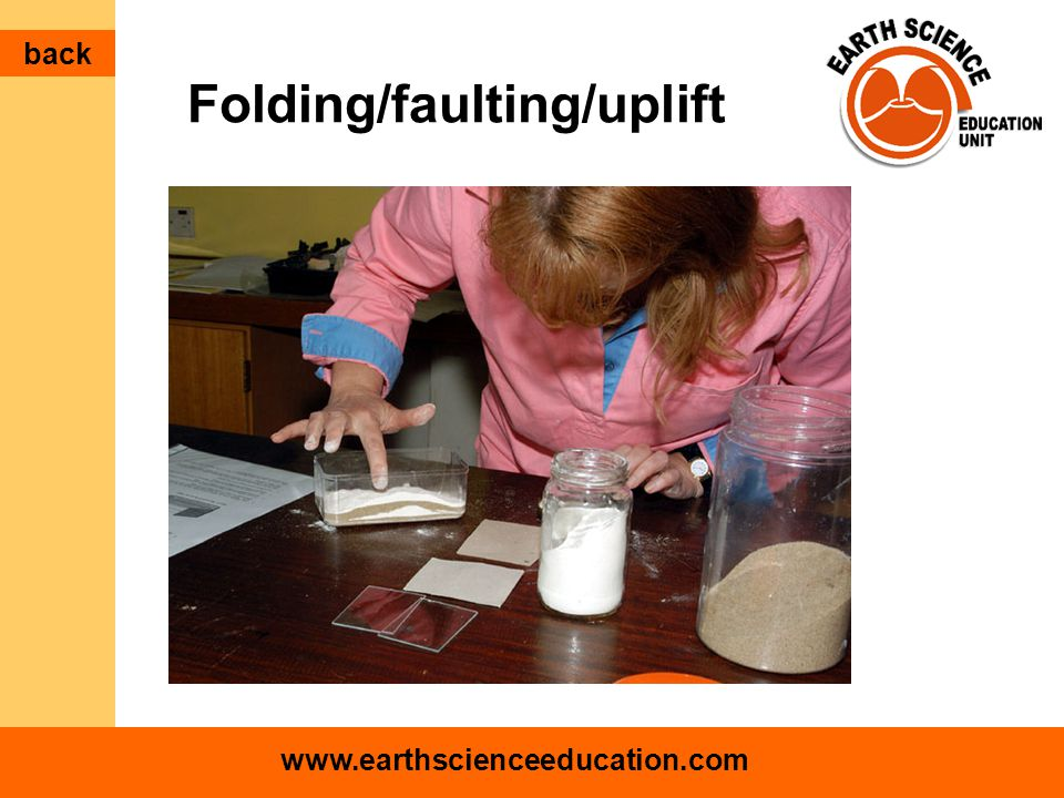www.earthscienceeducation.com Folding/faulting/uplift back